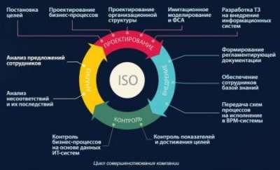 Эффективная программа для управления бизнес-процессами
